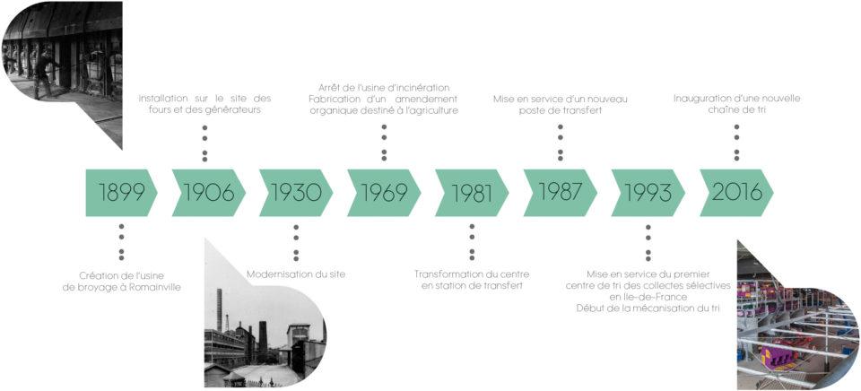 frise-chronologique-centre-actuel